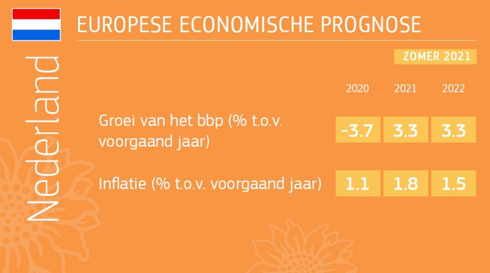 De economische prognose voor Nederland